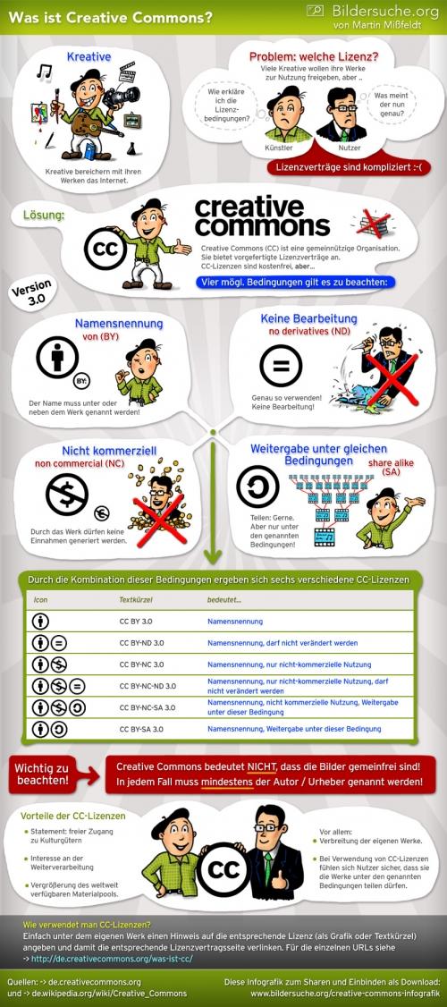 Infografik zur Creative Commons Lizenz