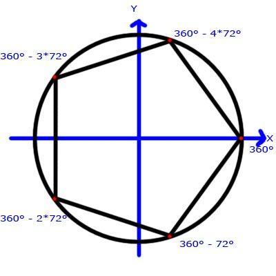 Stern Gradzahlen im Kreis